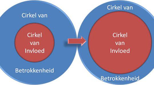 cirkel-van-invloed1-plaatje2