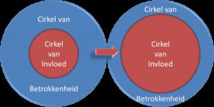 cirkel-van-invloed1-plaatje